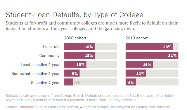 New Student loan default study